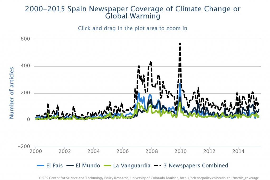 Gráfico 1. Cobertura en prensa española de los términos cambio climático o calentamiento global (2004-2015)