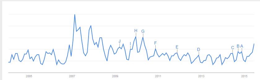 Gráfico 2.- Cambio climático en Google Trends