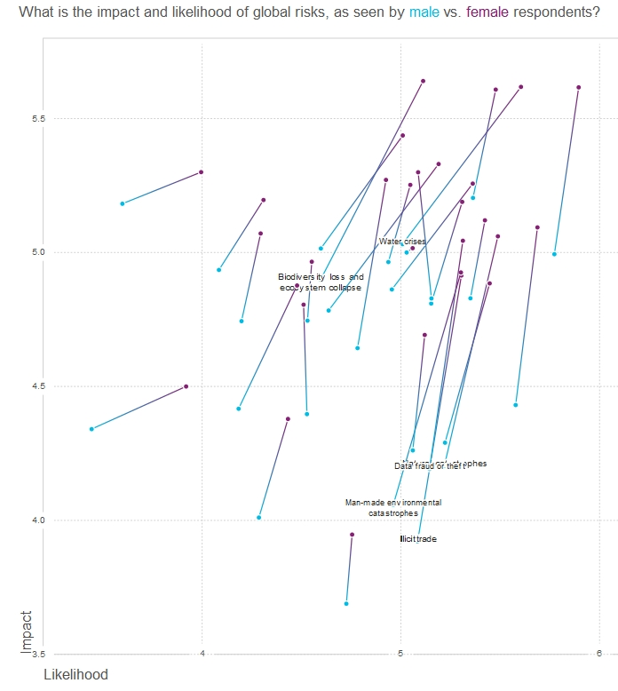 Valoración de los riesgos globales entre mujeres y hombres.