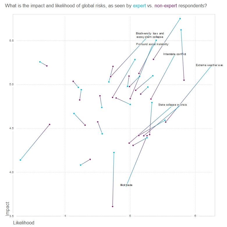Valoración de los riesgos globales entre expertos y no expertos.
