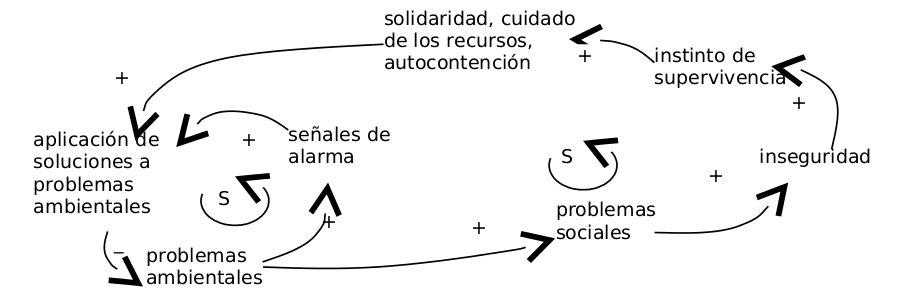 Figura 3: Diagrama causal de la solución problema de la estrategia errónea de supervivencia.