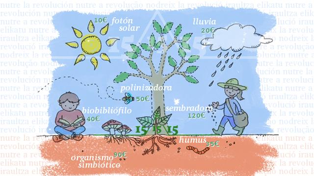 Ilustración de Txus Cuende para nuestra campaña de crowdfunding.