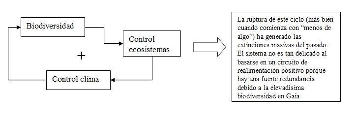 Biodiversidad -> Control ecosistemas -> Control climático