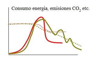 Consumo de energía, emisiones de CO2, etc.