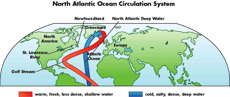 Sistema de Circulación de corrientes del Atlántico Norte.