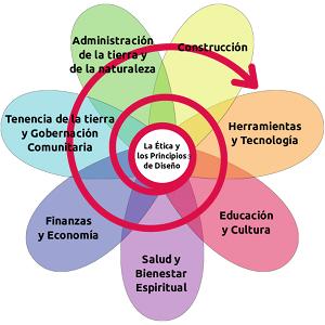 Esquema de conceptos en Permacultura. Fuente: Wikimedia Commons.