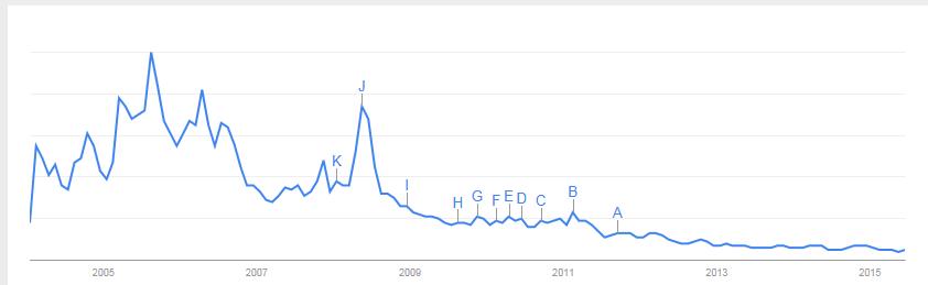 Gráfico 3.- Peak Oil en Google Trends