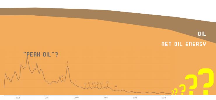 Casdeiro. Gráfica elaborada superponiendo los resultados de Google Trends para el término 'Peak Oil' a las curvas previstas por David Murphy acerca del declive del petróleo en términos brutos y netos, para los mismos años.
