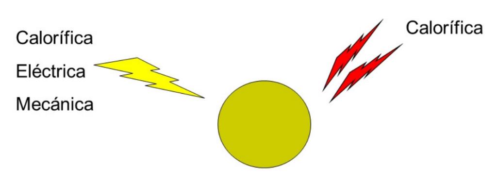 durante-y-tras-el-colapso-fig01