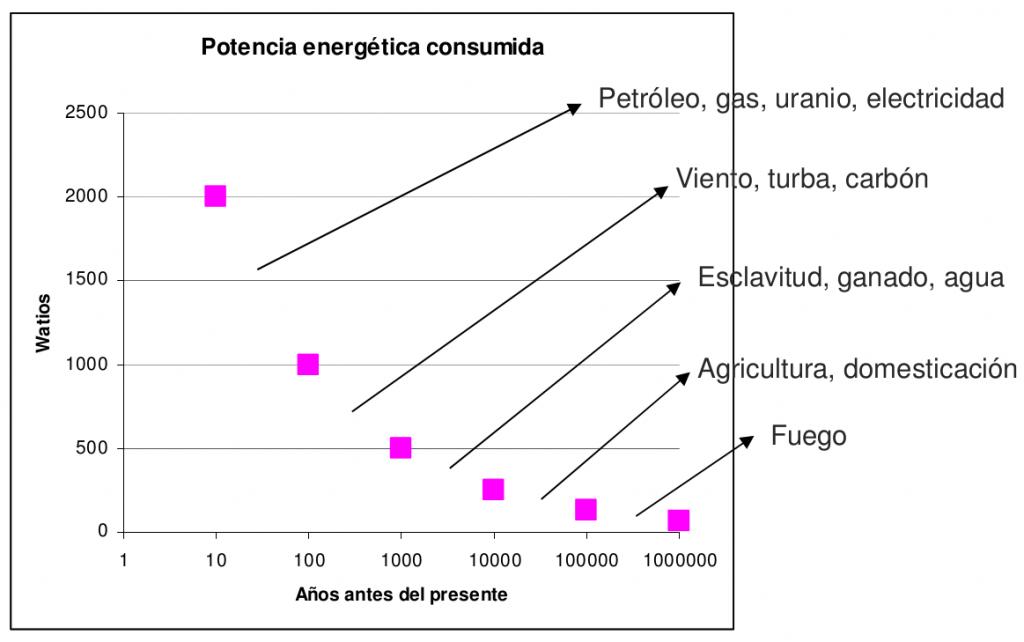 Potencia energética consumida por el ser humano a lo largo de la historia