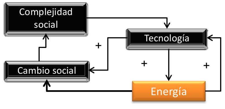 Complejidad social, Cambio social, Tecnología, Energía