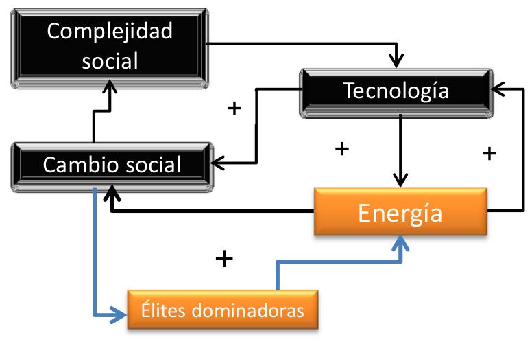 Complejidad social, cambio social, tecnología, energía, élites