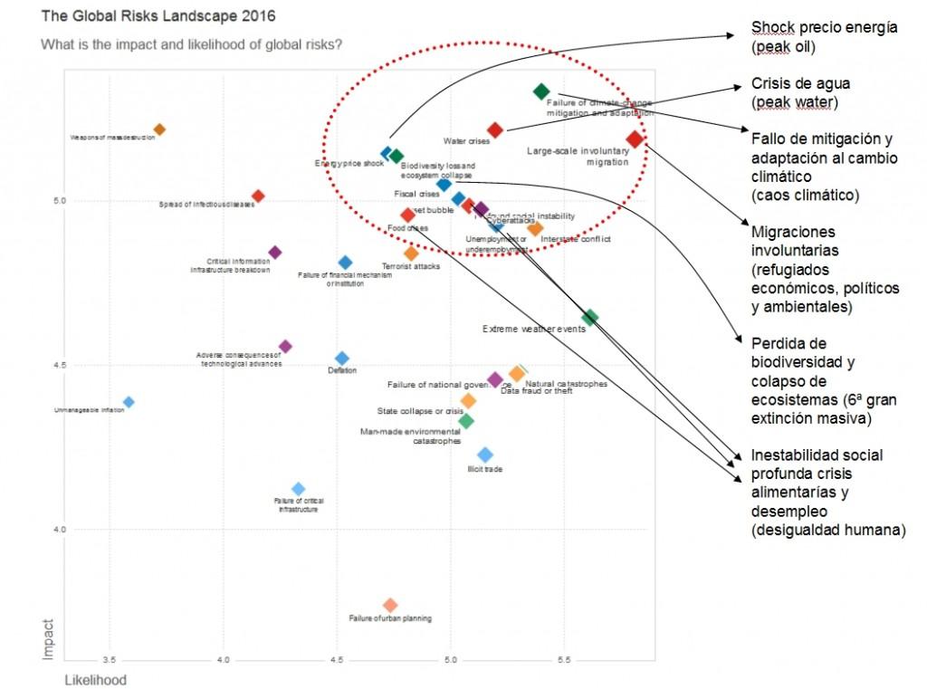 Impacto de riesgos globales y su probabilidad