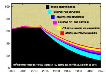 turiel-el-ocaso-del-petroleo-2015