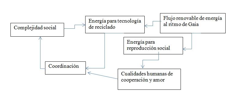 durante-y-tras-el-colapso-2a-parte-fig-ciclos-realimentacion-explosivos