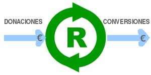 revos-ciclo-e-input-output-en-euros