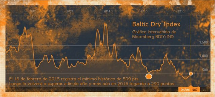 desglobalizacion-baltic-dry-index-720x326