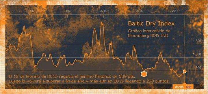 desglobalizacion-baltic-dry-index-720x326