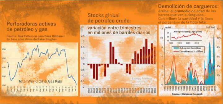 desglobalizacion-petroleo-perforadoras-stock-cargueros-w720