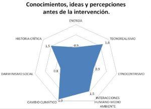 'Conocimientos, ideas y percepciones de los alumnos sobre diferentes contenidos de la unidad didáctica.' Figura extraída de la unidad didáctica de Bilal Paladini.