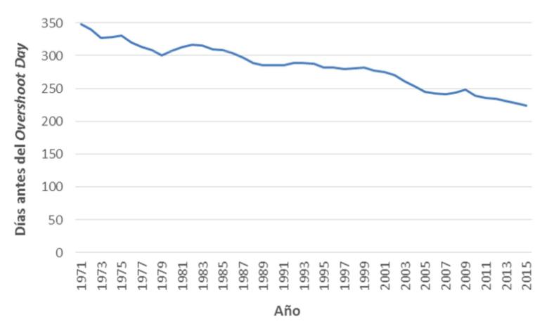 Figura 1. Días transcurridos anualmente antes del Overshoot.