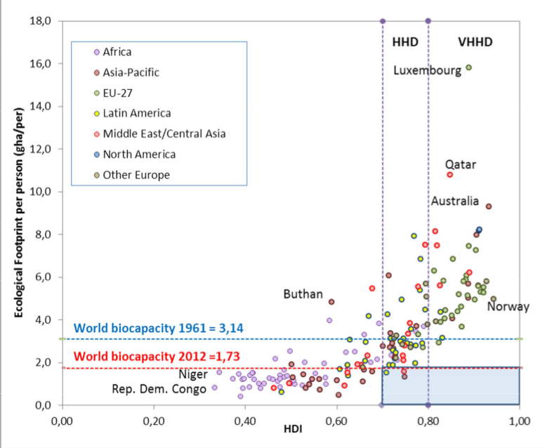 Figura 3. Huella ecológica de las naciones vs HDI.