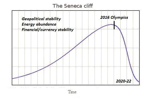 Efecto Séneca  utilizado por el  analista económico Charles Hugh Smith advirtiendo de que los Juegos Olímpicos de Tokio de 2020 o los de invierno de 2022, podrían acabar teniendo muchos problemas e incluso ser cancelados por diversos motivos. Las atrevidas conclusiones de Smith son que los Juegos Olímpicos de 2020-2022 acabarán drásticamente disminuidos con pocos participantes en estadios medio vacíos, con las obras mal acabadas o sin terminar. Entonces la probabilidad de ser cancelados es mucho más alta de lo que la mayoría de la gente piensa. La curva azul siempre es similar, ya se trate del crecimiento de bacterias aisladas, la extracción de un recurso o el éxito de una canción del verano…