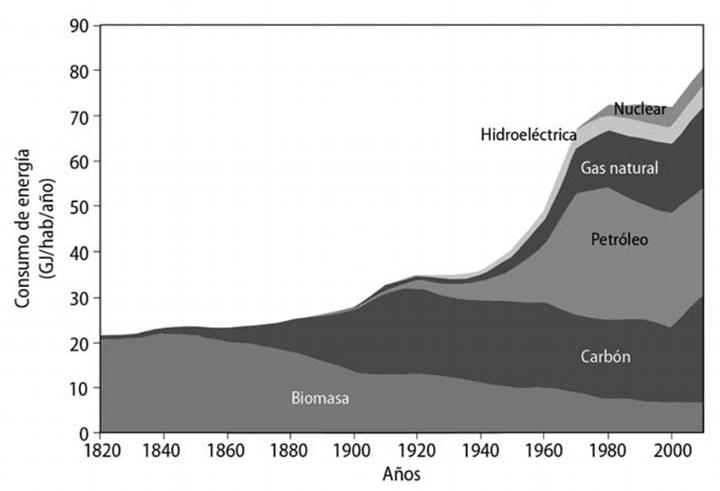 Fig. 6.5: Consumo de energía primaria per cápita (Tverberg, 2014c). Extraída del vol. 1 de 'En la espiral de la energía'.
