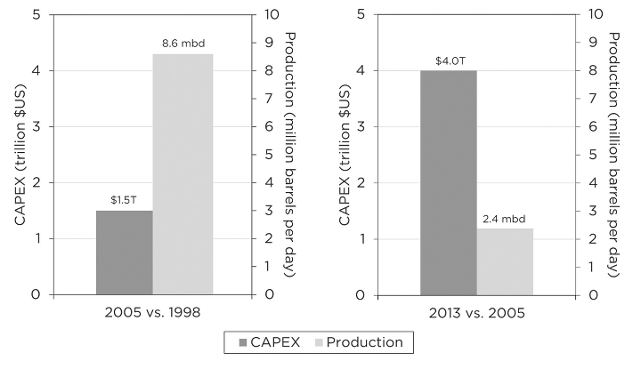 CAPEX and oil production: 2005 vs 1998 and 2013 vs 2005