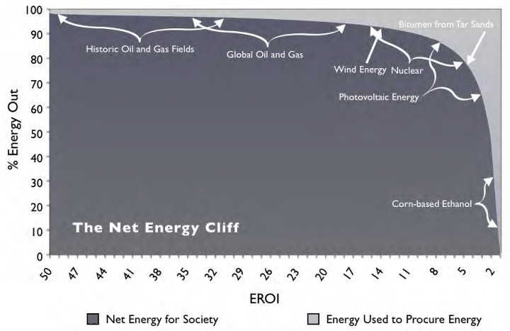 EROI of global energy resources