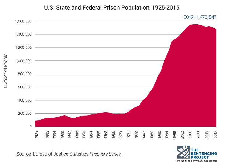 Evolución de la población penitenciaria en los EE. UU.