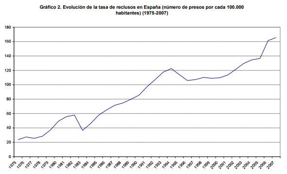 La evolución de la población penitenciaria en España. Ignacio González Sánchez.