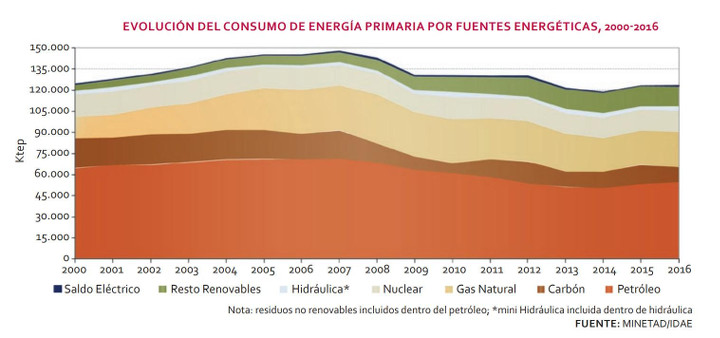 Evolución del consumo de energía primaria en España (2000-2016)
