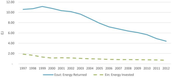 energía obtenida e invertida en el Reino Unido