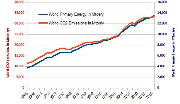 World Energy 2018, en emisiones y en energía primaria
