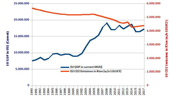 El PIB y las emisiones de CO2 en la Unión Europea, en los últimos 28 años.