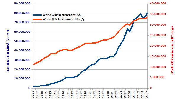 La evolución del PIB y las emisiones de CO2 en todo el mundo.