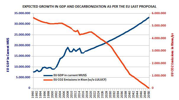 Crecimiento (decrecimiento) de emisiones de CO2 y PIB en la Unión Europea.