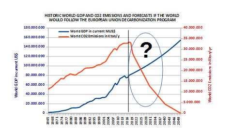 Proyecciones de la UE para el 2050 en emisiones y crecimiento del PIB aplicados al mundo en general.