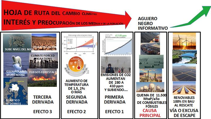 Efectos y causas del cambio climático