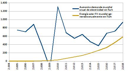 Aumento anual de la demanda mundial eléctrica comparada con la generación solar mundial en TWh