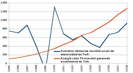 Aumento anual de la demanda mundial eléctrica comparada con la generación eólica mundial en TWh