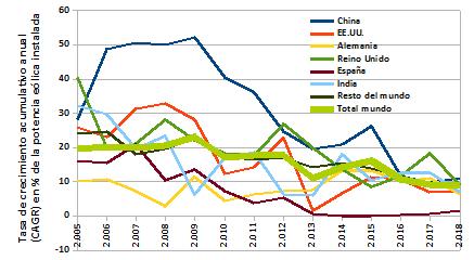 Crecimiento acumulativo anual de la potencia eólica instalada (CAGR, en inglés)