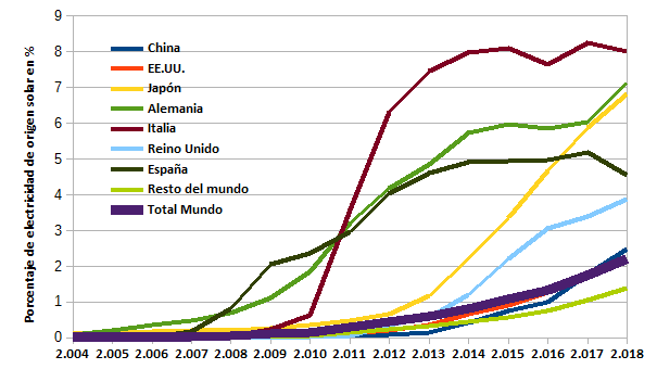 Porcentaje de energía eléctrica de origen solar frente a la demanda eléctrica.