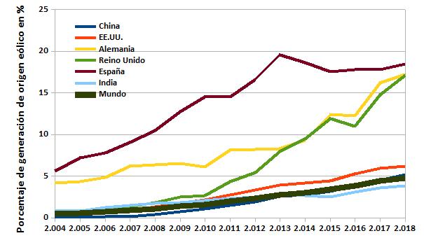Porcentaje de generación eólica respecto de la demanda de electricidad