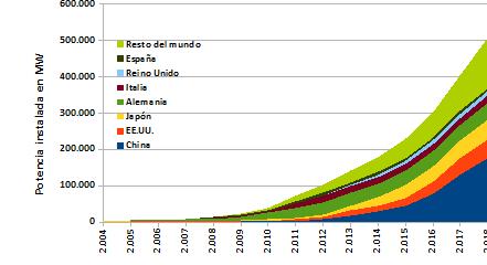 Potencia instalada de enrgías renovables en MW. Datos del recién publicado informe anual de British Petroleum.