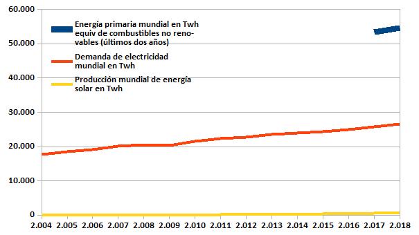 Producción de energía solar respecto del consumo de electricidad mundial y del consumo de energía primaria no renovable (fósil + nuclear) en TWh equivalentes