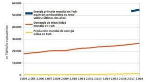 Producción de energía eólica respecto del consumo de electricidad mundial y del consumo de energía primaria no renovable (fósil + nuclear) en TWh equivalentes. Datos del recién publicado informe anual de British Petroleum.