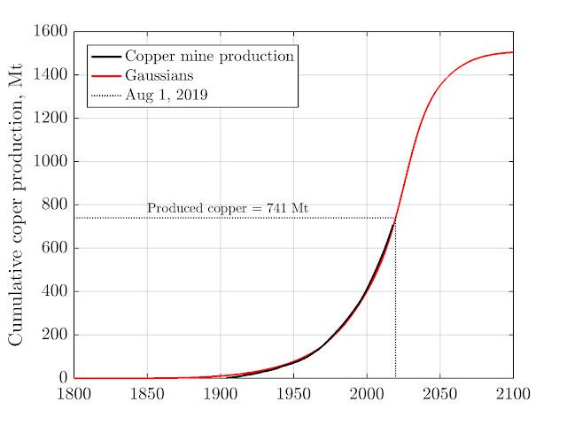 Producción mundial acumulada de cobre