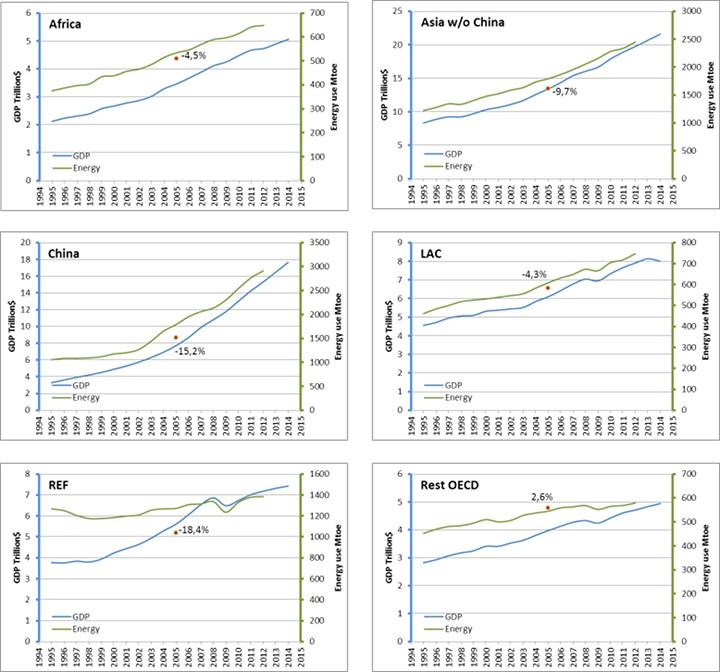 Figura 2. PIB y consumo de energía en regiones de ingresos medios y bajos.